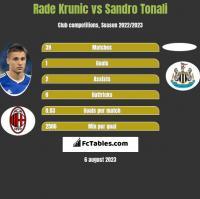 Rade Krunic vs Sandro Tonali h2h player stats
