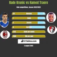 Rade Krunic vs Hamed Traore h2h player stats