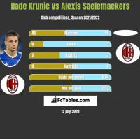 Rade Krunic vs Alexis Saelemaekers h2h player stats