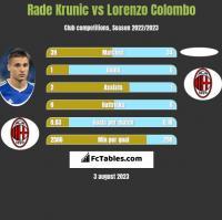 Rade Krunic vs Lorenzo Colombo h2h player stats