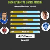 Rade Krunic vs Daniel Maldini h2h player stats
