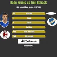 Rade Krunic vs Emil Roback h2h player stats