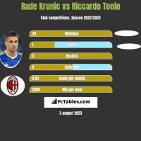 Rade Krunic vs Riccardo Tonin h2h player stats