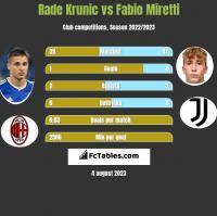 Rade Krunic vs Fabio Miretti h2h player stats