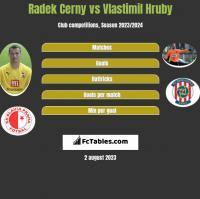 Radek Cerny vs Vlastimil Hruby h2h player stats