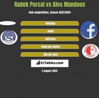 Radek Porcal vs Ales Mandous h2h player stats