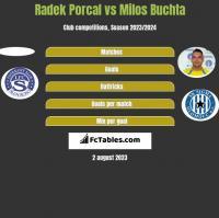 Radek Porcal vs Milos Buchta h2h player stats