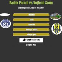 Radek Porcal vs Vojtech Srom h2h player stats