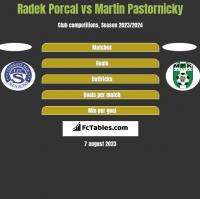 Radek Porcal vs Martin Pastornicky h2h player stats