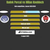 Radek Porcal vs Milan Knobloch h2h player stats