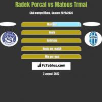 Radek Porcal vs Matous Trmal h2h player stats