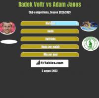 Radek Voltr vs Adam Janos h2h player stats