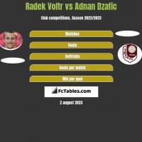 Radek Voltr vs Adnan Dzafic h2h player stats