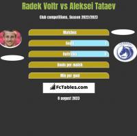 Radek Voltr vs Aleksei Tataev h2h player stats