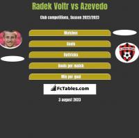 Radek Voltr vs Azevedo h2h player stats