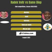 Radek Voltr vs Dame Diop h2h player stats