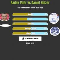Radek Voltr vs Daniel Holzer h2h player stats