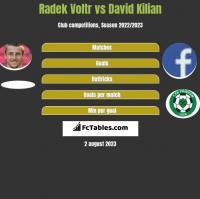 Radek Voltr vs David Kilian h2h player stats