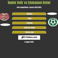 Radek Voltr vs Emmanuel Antwi h2h player stats