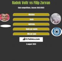 Radek Voltr vs Filip Zorvan h2h player stats