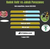 Radek Voltr vs Jakub Povazanec h2h player stats