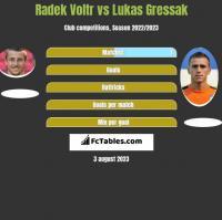 Radek Voltr vs Lukas Gressak h2h player stats