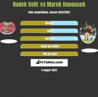 Radek Voltr vs Marek Hanousek h2h player stats