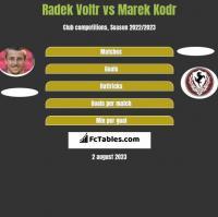 Radek Voltr vs Marek Kodr h2h player stats
