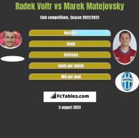 Radek Voltr vs Marek Matejovsky h2h player stats