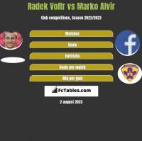 Radek Voltr vs Marko Alvir h2h player stats