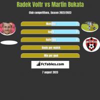 Radek Voltr vs Martin Bukata h2h player stats
