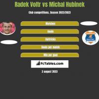 Radek Voltr vs Michal Hubinek h2h player stats