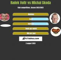 Radek Voltr vs Michal Skoda h2h player stats