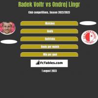 Radek Voltr vs Ondrej Lingr h2h player stats