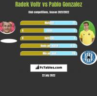 Radek Voltr vs Pablo Gonzalez h2h player stats