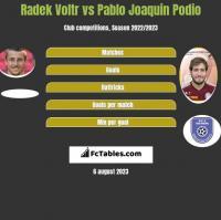 Radek Voltr vs Pablo Joaquin Podio h2h player stats