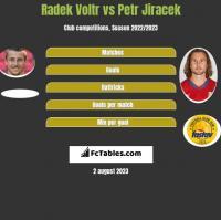 Radek Voltr vs Petr Jiracek h2h player stats