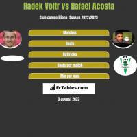 Radek Voltr vs Rafael Acosta h2h player stats