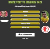 Radek Voltr vs Stanislav Tecl h2h player stats