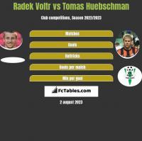 Radek Voltr vs Tomas Huebschman h2h player stats