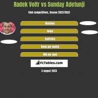 Radek Voltr vs Sunday Adetunji h2h player stats