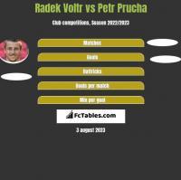 Radek Voltr vs Petr Prucha h2h player stats