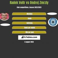 Radek Voltr vs Ondrej Zmrzly h2h player stats