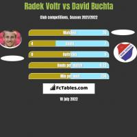 Radek Voltr vs David Buchta h2h player stats