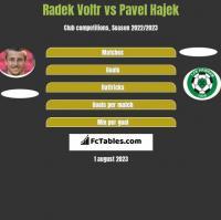 Radek Voltr vs Pavel Hajek h2h player stats