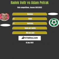 Radek Voltr vs Adam Petrak h2h player stats