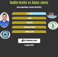 Radim Breite vs Adam Janos h2h player stats
