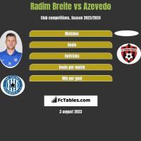 Radim Breite vs Azevedo h2h player stats