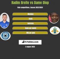 Radim Breite vs Dame Diop h2h player stats
