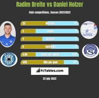 Radim Breite vs Daniel Holzer h2h player stats